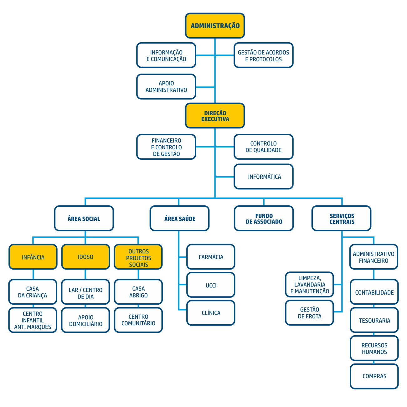organograma_umutualista_2021-2